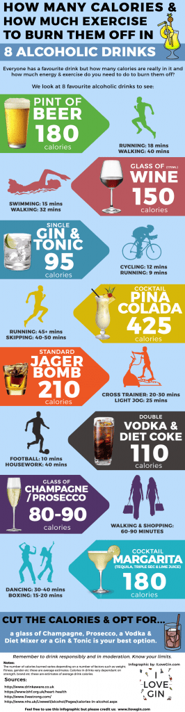 Alcoholic Drinks, Calories and Exercise Infographic